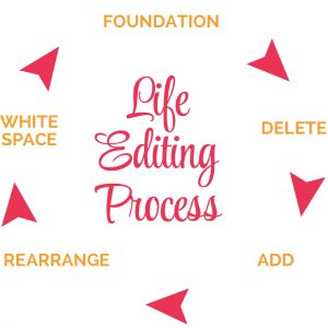 Life-Editing-Process